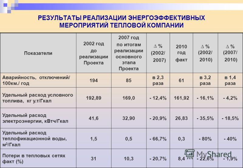 РЕЗУЛЬТАТЫ РЕАЛИЗАЦИИ ЭНЕРГОЭФФЕКТИВНЫХ МЕРОПРИЯТИЙ ТЕПЛОВОЙ КОМПАНИИ Показатели 2002 год до реализации Проекта 2007 год по итогам реализации основного этапа Проекта % (2002/ 2007) 2010 год факт % (2002/ 2010) % (2007/ 2010) Аварийность, отключений/