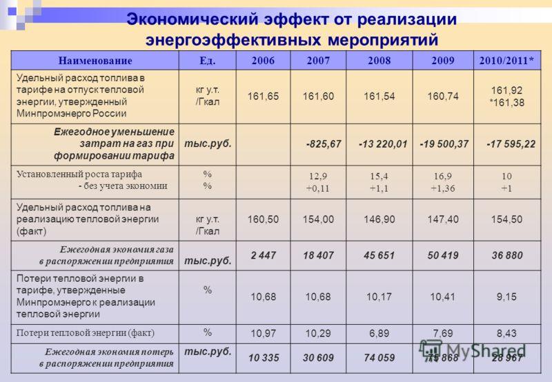 Экономический эффект от реализации энергоэффективных мероприятий НаименованиеЕд.20062007200820092010/2011* Удельный расход топлива в тарифе на отпуск тепловой энергии, утвержденный Минпромэнерго России кг у.т. /Гкал 161,65161,60161,54160,74 161,92 *1
