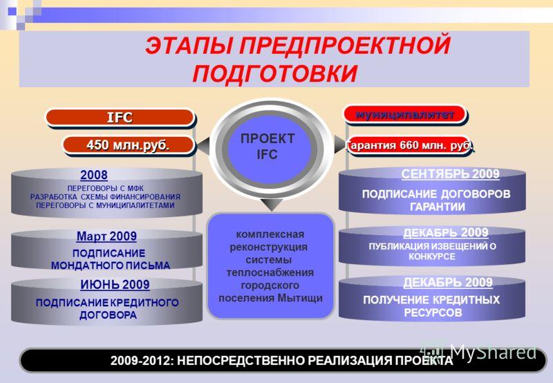 2009-2012: НЕПОСРЕДСТВЕННО РЕАЛИЗАЦИЯ ПРОЕКТА ЭТАПЫ ПРЕДПРОЕКТНОЙ ПОДГОТОВКИ IFCIFC муниципалитетмуниципалитет ПРОЕКТ IFC ПОДПИСАНИЕ КРЕДИТНОГО ДОГОВОРА 450 млн.руб. Гарантия 660 млн. руб. ПОДПИСАНИЕ МОНДАТНОГО ПИСЬМА ПЕРЕГОВОРЫ С МФК РАЗРАБОТКА СХЕМ