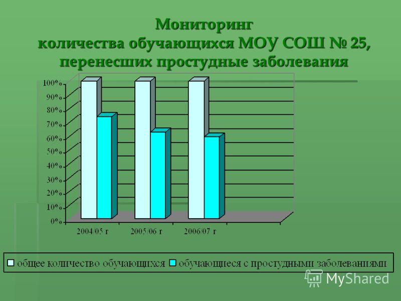 Мониторинг количества обучающихся МОУ СОШ 25, перенесших простудные заболевания