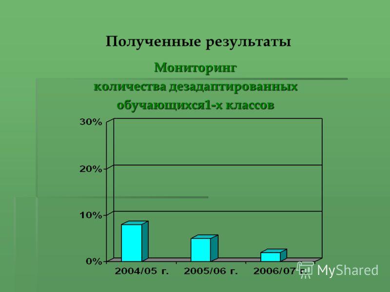 Полученные результаты Мониторинг количества дезадаптированных обучающихся1-х классов