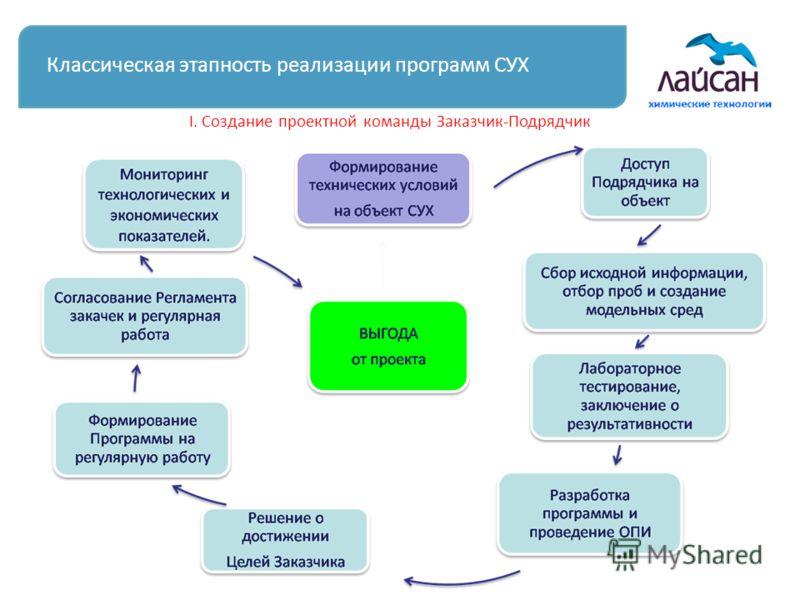 Классическая этапность реализации программ СУХ I. Создание проектной команды Заказчик-Подрядчик