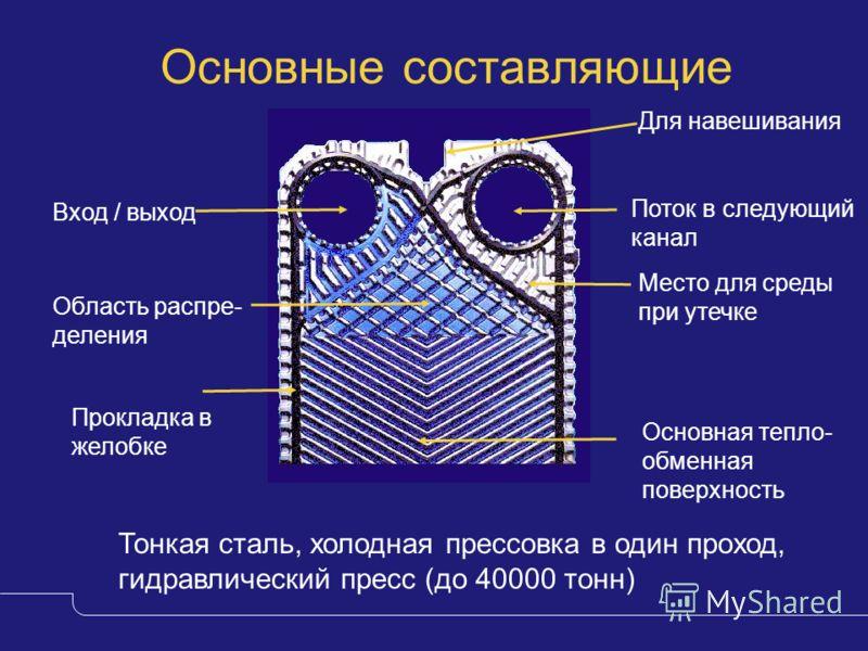 Основные составляющие пластин Тонкая сталь, холодная прессовка в один проход, гидравлический пресс (до 40000 тонн) Основная тепло- обменная поверхность Область распре- деления Для навешивания Вход / выход Поток в следующий канал Прокладка в желобке М