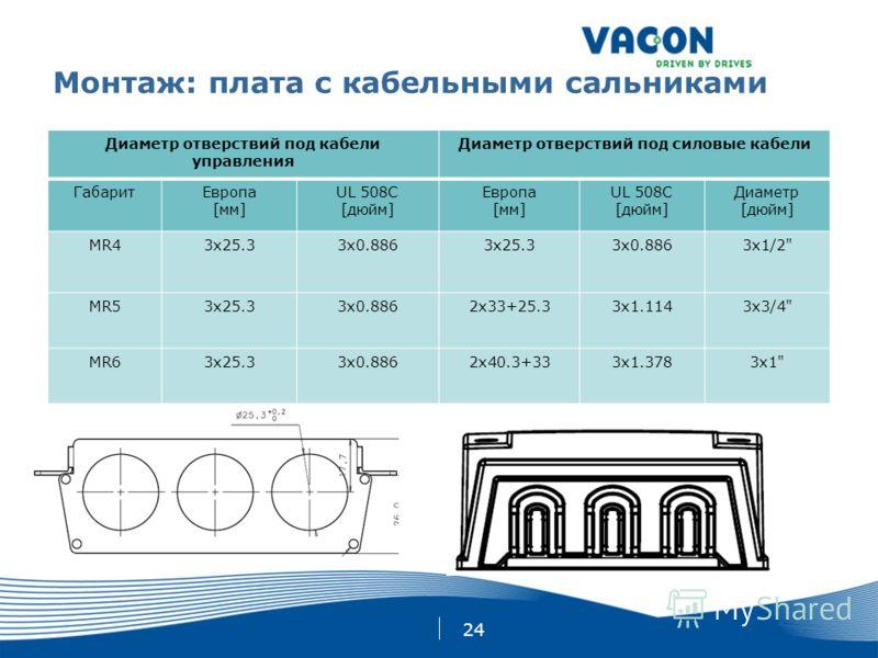 24 Монтаж: плата с кабельными сальниками Диаметр отверствий под кабели управления Диаметр отверствий под силовые кабели ГабаритЕвропа [мм] UL 508C [дюйм] Европа [мм] UL 508C [дюйм] Диаметр [дюйм] MR43x25.33x0.8863x25.33x0.8863x1/2