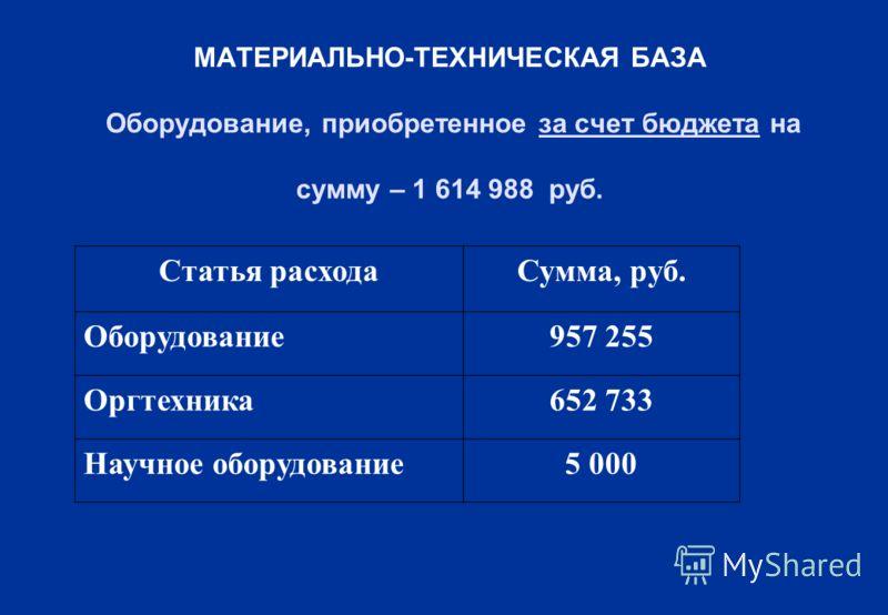 МАТЕРИАЛЬНО-ТЕХНИЧЕСКАЯ БАЗА Оборудование, приобретенное за счет бюджета на сумму – 1 614 988 руб. Статья расходаСумма, руб. Оборудование957 255 Оргтехника652 733 Научное оборудование5 000