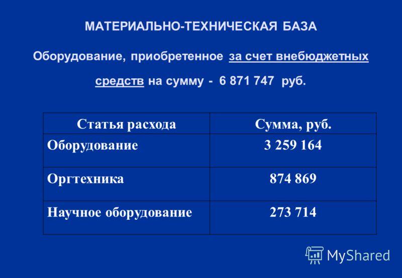 МАТЕРИАЛЬНО-ТЕХНИЧЕСКАЯ БАЗА Оборудование, приобретенное за счет внебюджетных средств на сумму - 6 871 747 руб. Статья расходаСумма, руб. Оборудование3 259 164 Оргтехника874 869 Научное оборудование273 714