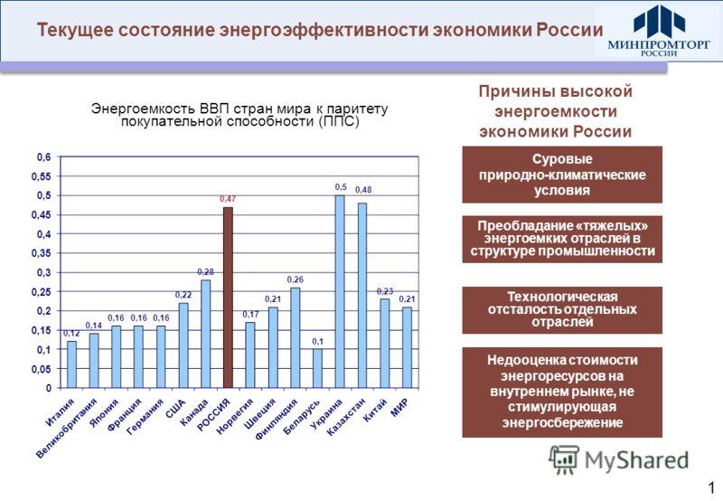 Текущее состояние энергоэффективности экономики России Технологическая отсталость отдельных отраслей Преобладание «тяжелых» энергоемких отраслей в структуре промышленности Суровые природно-климатические условия Недооценка стоимости энергоресурсов на