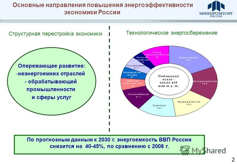 Основные направления повышения энергоэффективности экономики России Опережающее развитие: -неэнергоемких отраслей - обрабатывающей промышленности и сферы услуг Структурная перестройка экономики Технологическое энергосбережение По прогнозным данным к