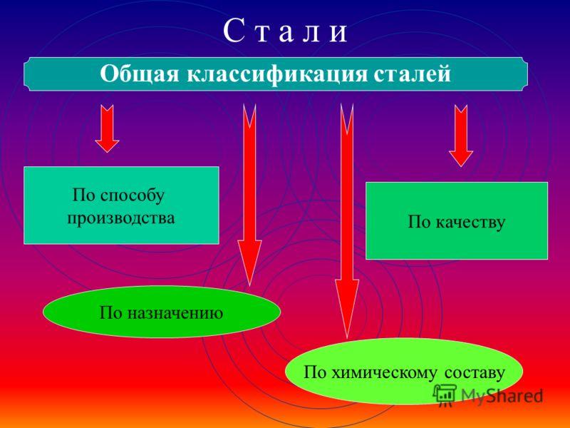 С т а л и Общая классификация сталей По способу производства По качеству По назначению По химическому составу