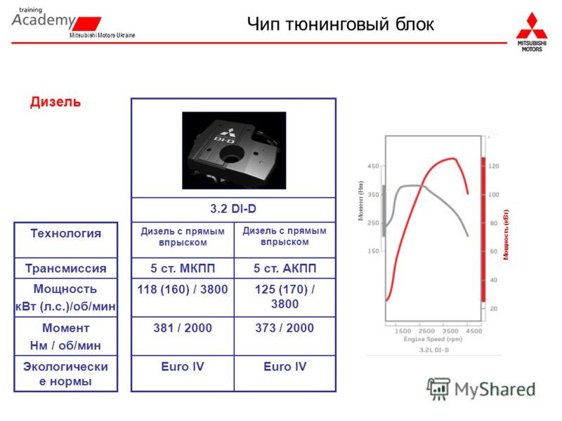 3.2 DI-D Дизель с прямым впрыском Технология Euro IV Экологически е нормы 373 / 2000381 / 2000Момент Нм / об/мин 125 (170) / 3800 5 ст. АКПП 118 (160) / 3800 5 ст. МКППТрансмиссия Мощность кВт (л.с.)/об/мин Момент (Нм) Мощность (кВт) Дизель Чип тюнин