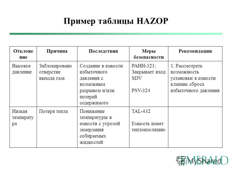 Пример таблицы HAZOP Отклоне ние ПричинаПоследствияМеры безопасности Рекомендации Высокое давление Заблокировано отверстие выхода газа Создание в емкости избыточного давления с возможным разрывом и/или потерей содержимого PAHH-321: Закрывает вход SDV