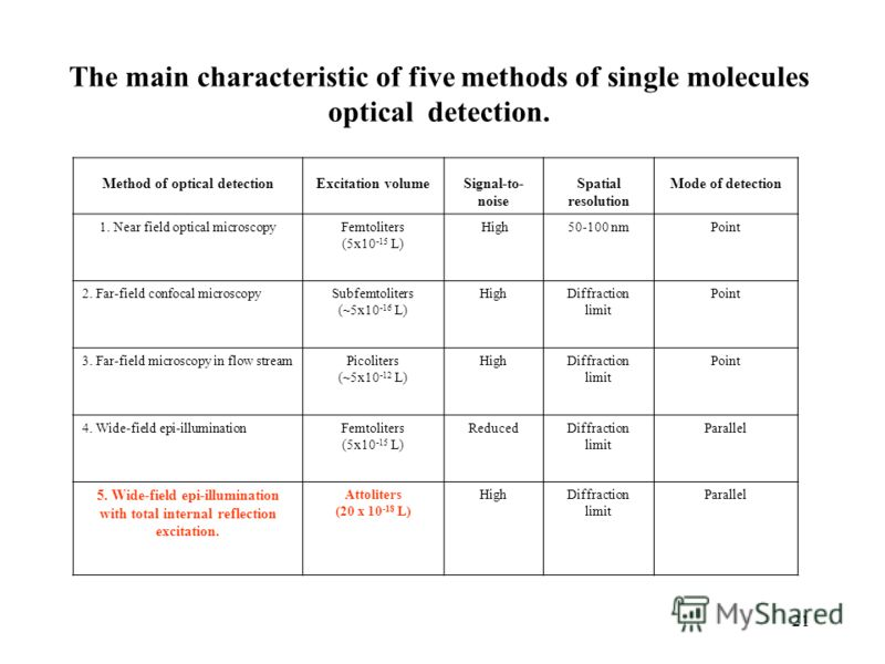 21 Method of optical detectionExcitation volumeSignal-to- noise Spatial resolution Mode of detection 1. Near field optical microscopyFemtoliters (5x10 -15 L) High50-100 nmPoint 2. Far-field confocal microscopySubfemtoliters (~5x10 -16 L) HighDiffract