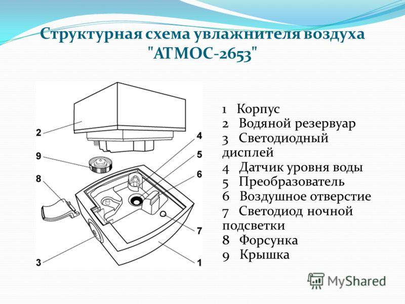 Структурная схема увлажнителя воздуха АТМОС-2653 1 Корпус 2 Водяной резервуар 3 Светодиодный дисплей 4 Датчик уровня воды 5 Преобразователь 6 Воздушное отверстие 7 Светодиод ночной подсветки 8 Форсунка 9 Крышка