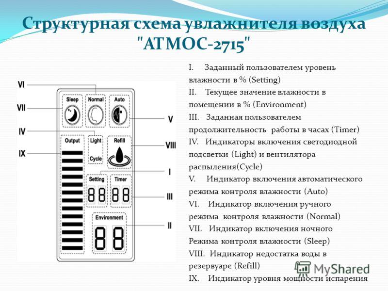 Структурная схема увлажнителя воздуха