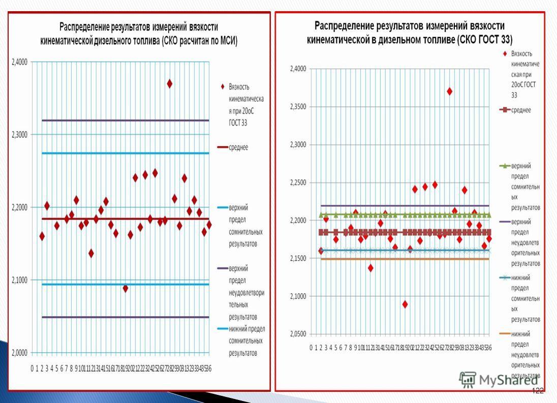 Набранная статистика среднеквадратичных отклонений результатов испытаний нефти и нефтепродуктов в различных диапазонах методик, обоснованно позволяет обоснованно просить разработчика нормативной документации ВНИИНП внести корректировку в методики изм