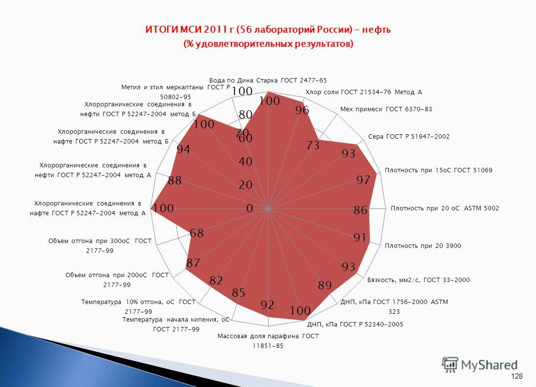 Оптимально высокие результаты МСИ достигнуты при определении показателей нефти и бензина автомобильного, за исключением отгонов при разных температурах. Связано это с тем, что образец состава и свойств бензина автомобильного разработан достаточно нед