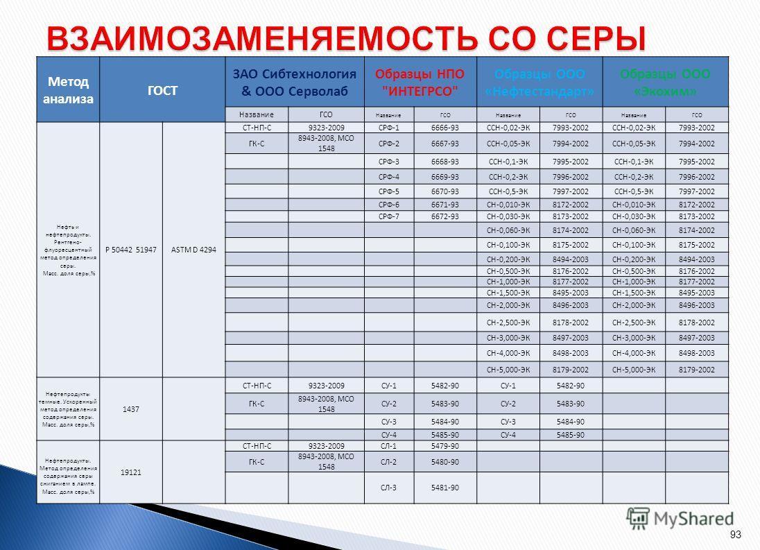 Метод анализа ГОСТ Сибтехнология & Серволаб Образцы НПО