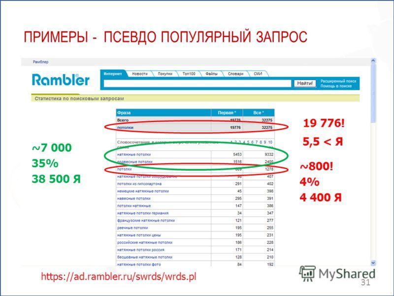 ПРИМЕРЫ - ПСЕВДО ПОПУЛЯРНЫЙ ЗАПРОС 31 ~7 000 35% 38 500 Я https://ad.rambler.ru/swrds/wrds.pl 19 776! 5,5 < Я ~800! 4% 4 400 Я