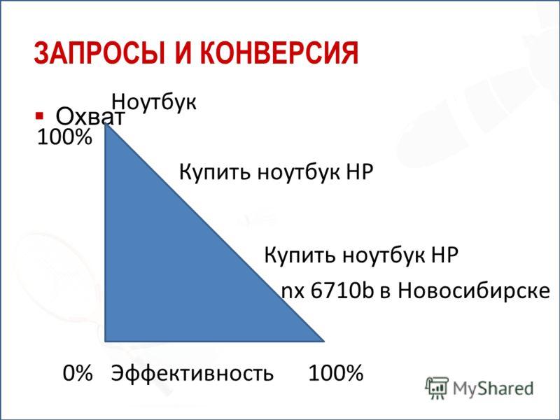 ЗАПРОСЫ И КОНВЕРСИЯ Охват Эффективность0% 100% Ноутбук Купить ноутбук HP nx 6710b в Новосибирске
