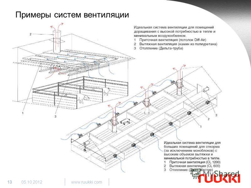 13 www.ruukki.com 29.08.2012 Примеры систем вентиляции