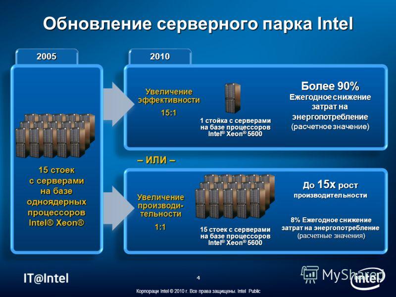 4 Корпораци Intel © 2010 г. Все права защищены. Intel Public 20102010 Увеличение эффективности 15:1 Более 90% Ежегодное снижение затрат на энергопотребление (расчетное значение) 1 стойка с серверами на базе процессоров Intel ® Xeon ® 5600 Увеличение