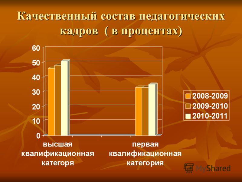 Качественный состав педагогических кадров ( в процентах)