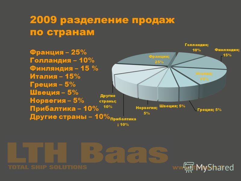 www.lth-baas.fi 2009 разделение продаж по странам Франция – 25% Голландия – 10% Финляндия – 15 % Италия – 15% Греция – 5% Швеция – 5% Норвегия – 5% Прибалтика – 10% Другие страны – 10%