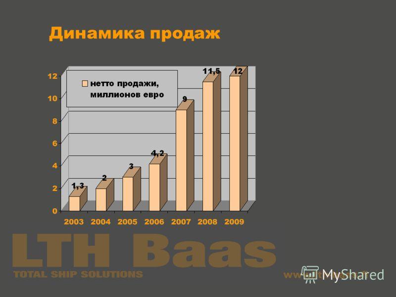 www.lth-baas.fi Динамика продаж 2009 – 12 миллионов евро