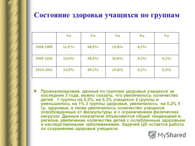 Состояние здоровья учащихся по группам 1гр2гр3гр4гр5гр 2008-200911,5 %68,5%19,8%0,2% 2009-201010,0%68,9%20,8%0,2%0,1% 2010-201110,5%69,2%19,8%0,2%0,3% Проанализировав данные по группам здоровья учащихся за последние 3 года, можно сказать, что увеличи