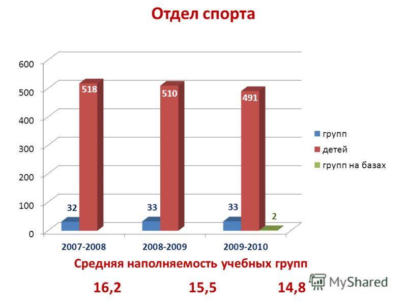 Отдел спорта 16,215,514,8 Средняя наполняемость учебных групп