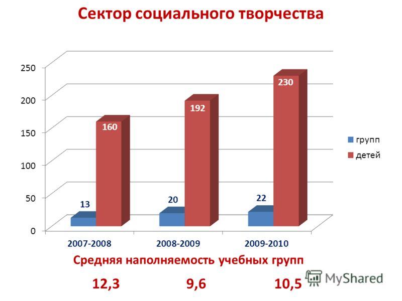 Сектор социального творчества 12,39,610,5 Средняя наполняемость учебных групп