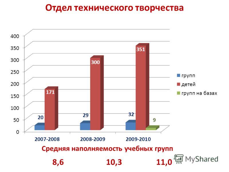 Отдел технического творчества 8,610,311,0 Средняя наполняемость учебных групп