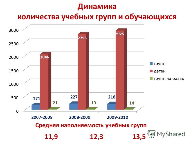 Динамика количества учебных групп и обучающихся 11,912,313,5 Средняя наполняемость учебных групп