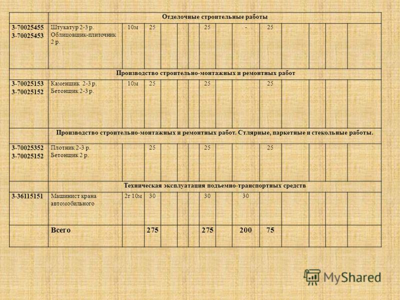 Отделочные строительные работы 3-70025455 3-70025453 Штукатур 2-3 р. Облицовщик-плиточник 2 р. 10м25 - Производство строительно-монтажных и ремонтных работ 3-70025153 3-70025152 Каменщик 2-3 р. Бетонщик 2-3 р. 10м25 Производство строительно-монтажных