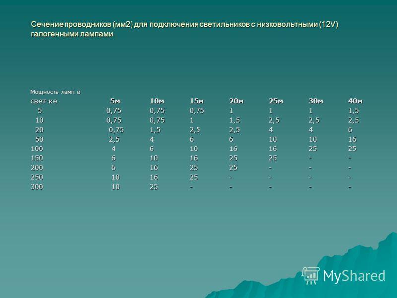 Сечение проводников (мм2) для подключения светильников с низковольтными (12V) галогенными лампами Мощность ламп в свет-ке 5м10м15м20м25м30м40м 5 0,750,750,751111,5 5 0,750,750,751111,5 10 0,750,7511,52,52,52,5 10 0,750,7511,52,52,52,5 20 0,751,52,52,