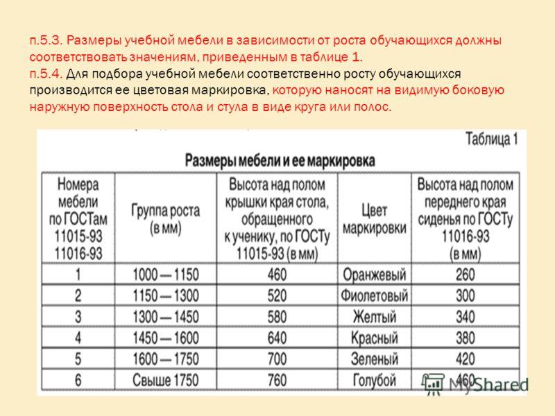 п.5.3. Размеры учебной мебели в зависимости от роста обучающихся должны соответствовать значениям, приведенным в таблице 1. п.5.4. Для подбора учебной мебели соответственно росту обучающихся производится ее цветовая маркировка, которую наносят на вид
