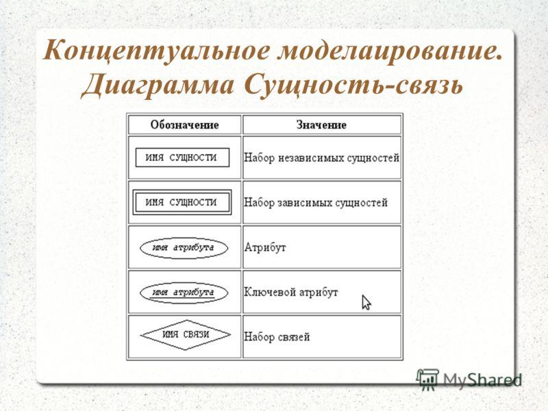 Концептуальное моделаирование. Диаграмма Сущность-связь