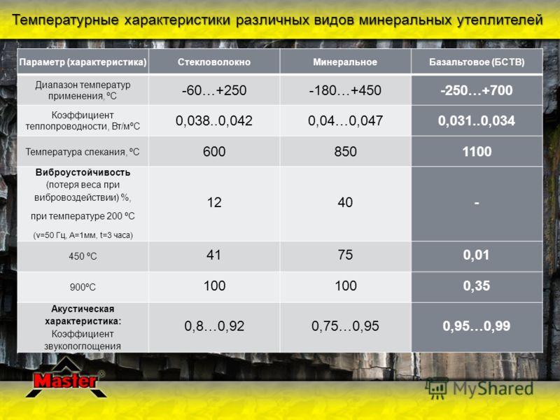 Температурные характеристики различных видов минеральных утеплителей Параметр (характеристика)СтекловолокноМинеральноеБазальтовое (БСТВ) Диапазон температур применения, ºС -60…+250-180…+450-250…+700 Коэффициент теплопроводности, Вт/мºС 0,038..0,0420,