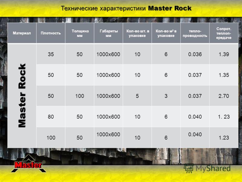 Технические характеристики Master Rock МатериалПлотность Толщина мм Габариты мм Кол-во шт. в упаковке Кол-во м 2 в упаковке тепло- проводность Сопрот. теплоп- ередаче Master Rock 35501000х6001060.0361.39 50 1000х6001060.0371.35 501001000х600530.0372.