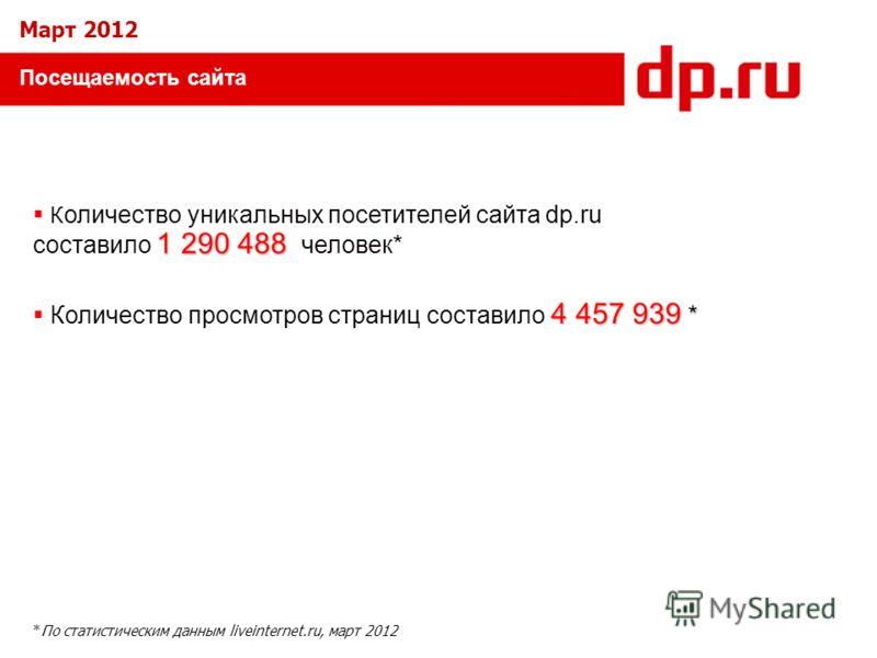 Посещаемость сайта 1 290 488 К оличество уникальных посетителей сайта dp.ru составило 1 290 488 человек* 4 457 939 * Количество просмотров страниц составило 4 457 939 * *По статистическим данным liveinternet.ru, март 2012 Март 2012