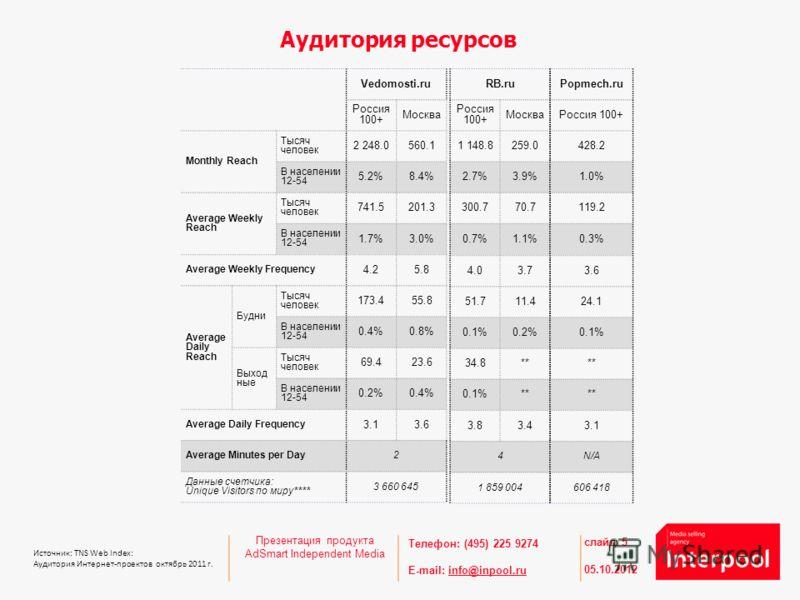 Телефон: (495) 225 9274 E-mail: info@inpool.ruinfo@inpool.ru 27.08.2012 слайд 5 Источник: TNS Web Index: Аудитория Интернет-проектов октябрь 2011 г. Аудитория ресурсов Презентация продукта AdSmart Independent Media Vedomosti.ru Россия 100+ Москва Mon