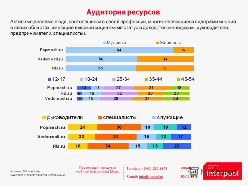 Телефон: (495) 225 9274 E-mail: info@inpool.ruinfo@inpool.ru Аудитория ресурсов 27.08.2012 слайд 6 Источник: TNS Web Index: Аудитория Интернет-проектов октябрь 2011 г. Активные деловые люди, состоявшиеся в своей профессии, многие являющиеся лидерами