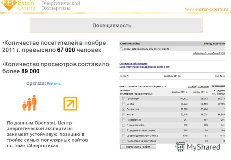 Посещаемость Количество посетителей в ноябре 2011 г. превысило 67 000 человек Количество просмотров составило более 89 000 По данным Openstat, Центр энергетической экспертизы занимает устойчивую позицию в тройке самых популярных сайтов по теме «Энерг
