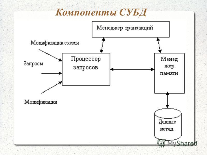Компоненты СУБД