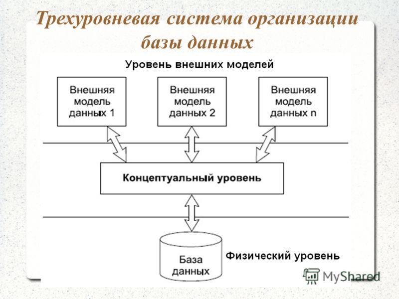 Трехуровневая система организации базы данных