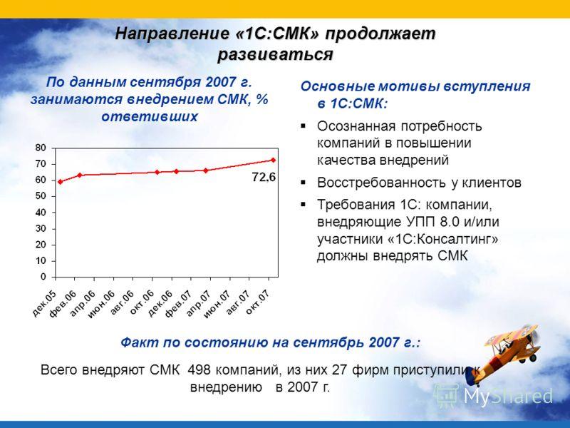Направление «1С:СМК» продолжает развиваться По данным сентября 2007 г. занимаются внедрением СМК, % ответивших Всего внедряют СМК 498 компаний, из них 27 фирм приступили к внедрению в 2007 г. Факт по состоянию на сентябрь 2007 г.: Основные мотивы вст
