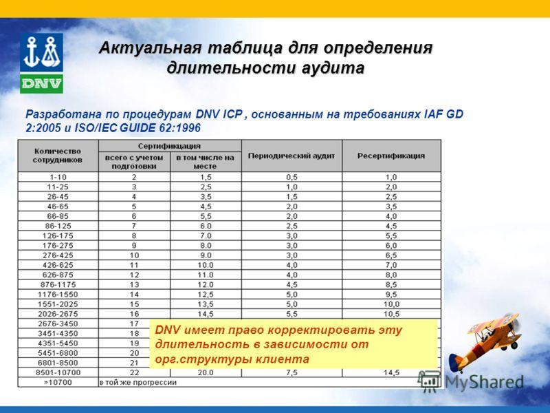 Актуальная таблица для определения длительности аудита DNV имеет право корректировать эту длительность в зависимости от орг.структуры клиента Разработана по процедурам DNV ICP, основанным на требованиях IAF GD 2:2005 и ISO/IEC GUIDE 62:1996