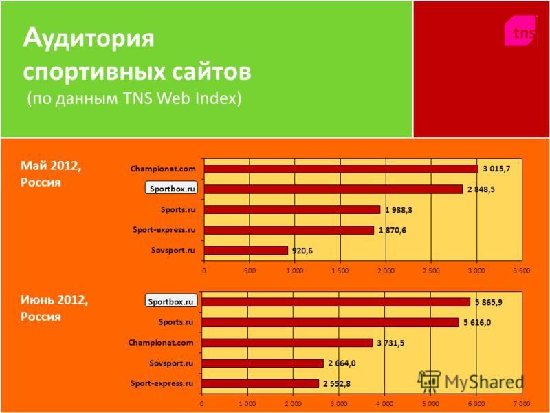 А удитория спортивных сайтов (по данным TNS Web Index) Май 2012, Россия Июнь 2012, Россия
