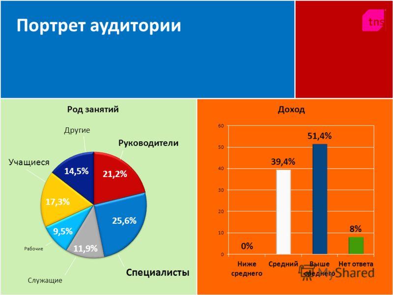 Портрет аудитории Учащиеся Другие Руководители Специалисты Служащие Рабочие 17,3% 21,2% 25,6% 11,9% 9,5% Род занятий Доход 14,5%