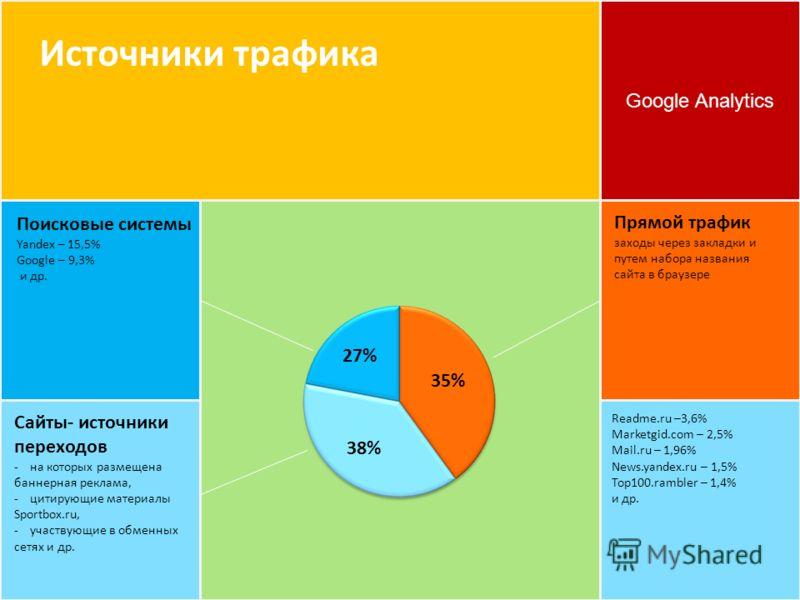 Google Analytics Источники трафика 35% 38% 27%27% Прямой трафик заходы через закладки и путем набора названия сайта в браузере Поисковые системы Yandex – 15,5% Google – 9,3% и др. Сайты- источники переходов - на которых размещена баннерная реклама, -
